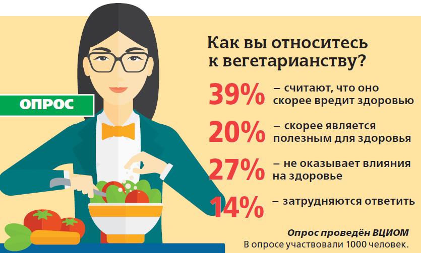 В РОССИИ ВСЕГО 2% ВЕГЕТАРИАНЦЕВ, БОЛЬШЕ ВСЕГО В …